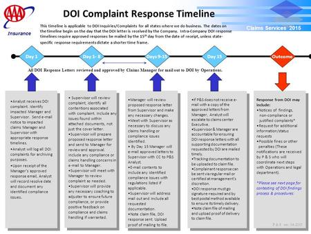 DOI Complaint Response Timeline Claims Services 2015 This timeline is applicable to DOI Inquiries/Complaints for all states where we do business. The dates.