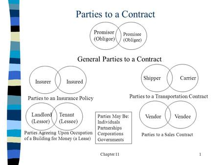 Chapter 111 Parties to a Contract Promisor (Obligor) Promisee (Obligee) InsurerInsured ShipperCarrier Landlord (Lessor) Tenant (Lessee) VendorVendee General.