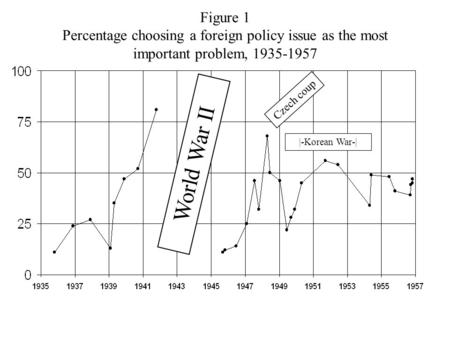 Figure 1 Percentage choosing a foreign policy issue as the most important problem, 1935-1957 World War II Czech coup |-Korean War-|