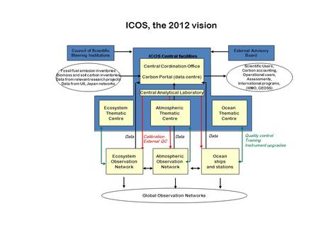 ICOS, the 2012 vision Ecosystem Thematic Centre Central Cordination Office Carbon Portal (data centre) Council of Scientific Steering Institutions ICOS.