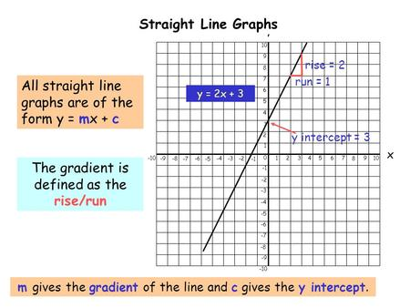0 1234567 8 910 -9-8 -7 -6 -5 -4-3-2 -10 x y 1 2 3 4 5 6 7 8 9 10 -2 -3 -4 -5 -6 -7 -8 -9 -10 Straight Line Graphs m gives the gradient of the line and.