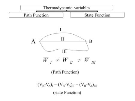 Thermodynamic variables Path FunctionState Function B I II A III (V B -V A ) I = (V B -V A ) II = (V B -V A ) III (state Function) (Path Function)