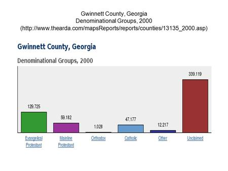 Gwinnett County, Georgia Denominational Groups, 2000 (http://www.thearda.com/mapsReports/reports/counties/13135_2000.asp)‏