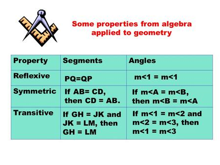 Some properties from algebra applied to geometry PropertySegmentsAngles Reflexive Symmetric Transitive PQ=QP m<1 = m<1 If AB= CD, then CD = AB. If m<A.