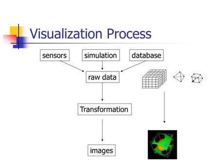 Visualization Process sensorssimulationdatabase raw data images Transformation.