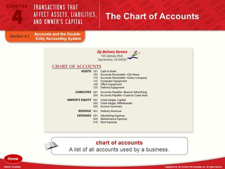 Copyright © by The McGraw-Hill Companies, Inc. All rights reserved.Glencoe Accounting The Chart of Accounts chart of accounts A list of all accounts used.