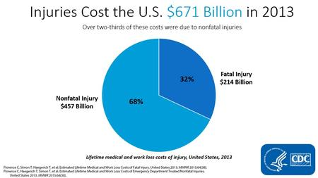Injuries Cost the US $671 billion in 2013 – pie chart showing over two-thirds of injury costs were due to nonfatal injuries.