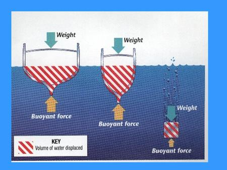 All three objects weigh the same. The weight arrow is the same for all three. The candycane legend shows the amount of water each object displaces. The.