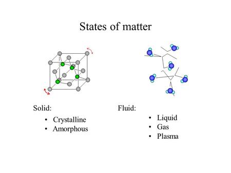 States of matter Solid: Liquid Gas Plasma Fluid: Crystalline Amorphous.