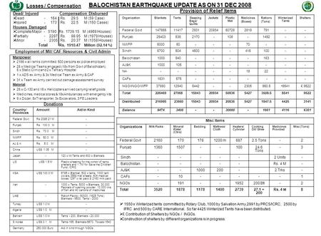 BALOCHISTAN EARTHQUAKE UPDATE AS ON 31 DEC 2008 Losses / Compensation Employment of Mil/ CAF Resources & Civil Admin Dead/ Injured Compensation Disbursed.