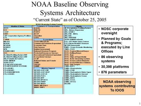 "1 NOAA Baseline Observing Systems Architecture ""Current State"" as of October 25, 2005 NOSC corporate oversight Planned by Goals & Programs; executed by."