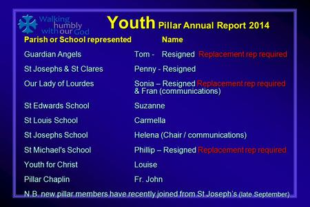 Youth Pillar Annual Report 2014 Youth Pillar Annual Report 2014 Parish or School representedName Guardian AngelsTom - Resigned Replacement rep required.