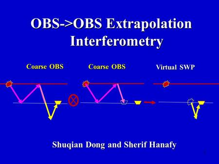 1 OBS->OBS Extrapolation Interferometry Shuqian Dong and Sherif Hanafy Coarse OBS Virtual SWP.