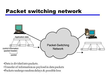 Packet switching network Data is divided into packets. Transfer of information as payload in data packets Packets undergo random delays & possible loss.