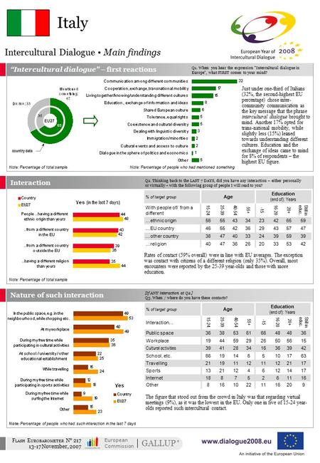 Intercultural Dialogue Main findings GALLUP ® European Commission F LASH E UROBAROMETER N° 217 13-17 November, 2007 Note: Percentage of people who had.