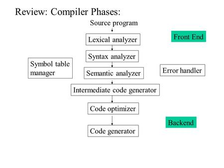Review: Compiler Phases: Source program Lexical analyzer Syntax analyzer Semantic analyzer Intermediate code generator Code optimizer Code generator Symbol.