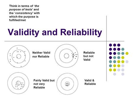 Validity and Reliability Neither Valid nor Reliable Reliable but not Valid Valid & Reliable Fairly Valid but not very Reliable Think in terms of 'the purpose.