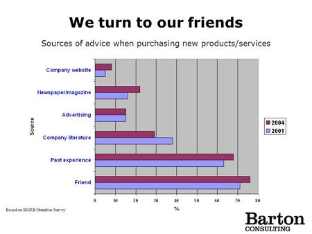 We turn to our friends Based on BMRB Omnibus Survey Sources of advice when purchasing new products/services.