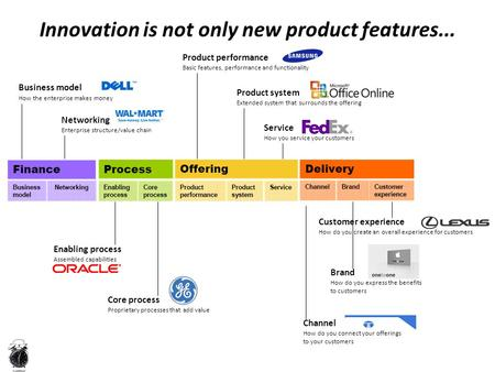 Innovation is not only new product features... Business model How the enterprise makes money Networking Enterprise structure/value chain Enabling process.