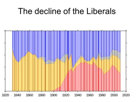 The decline of the Liberals. Why support for the Liberals declined 1 Divided opinions about the war. Some Lib MPs were anti war and resigned. Formation.