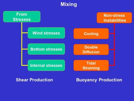 Mixing From Stresses Wind stresses Bottom stresses Internal stresses Non-stress Instabilities Cooling Double Diffusion Tidal Straining Shear ProductionBuoyancy.