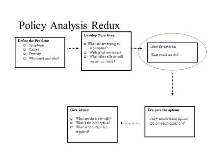 Policy Analysis Redux. Policy alternatives: Where do they come from? Which should you include? How much detail? Must they be mutually exclusive?