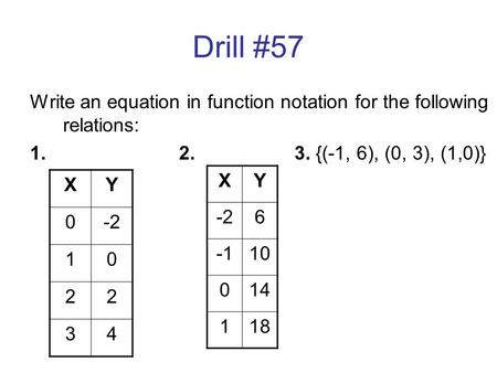 Drill #57 Write an equation in function notation for the following relations: 1.2. 3. {(-1, 6), (0, 3), (1,0)} XY 0-2 10 22 34 XY 6 10 014 118.
