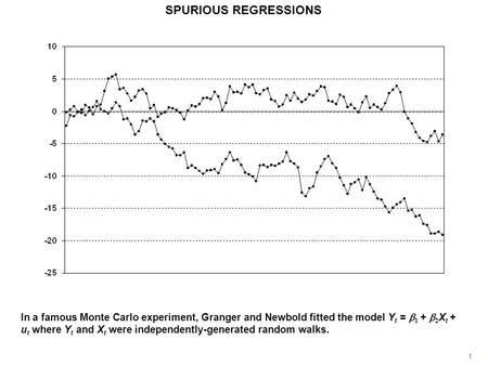 SPURIOUS REGRESSIONS 1 In a famous Monte Carlo experiment, Granger and Newbold fitted the model Y t =  1 +  2 X t + u t where Y t and X t were independently-generated.