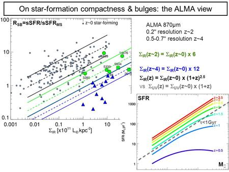 1 On star-formation compactness & bulges: the ALMA view  IR (z~2) =  IR (z~0) x 6  IR (z~4) =  IR (z~0) x 12  IR (z) =  IR (z~0) x (1+z) 2.5 vs 