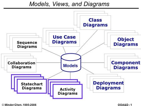 OOA&D - 1© Minder Chen, 1995-2006 Models, Views, and Diagrams Use Case Diagrams Use Case Diagrams Use Case Diagrams Scenario Diagrams Scenario Diagrams.