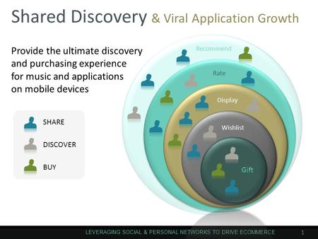 Shared Discovery & Viral Application Growth LEVERAGING SOCIAL & PERSONAL NETWORKS TO DRIVE ECOMMERCE 1 Gift Wishlist Display Rate Recommend SHARE DISCOVER.