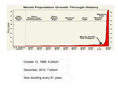 October 12, 1999: 6 billion! Now doubling every 61 years December, 2012: 7 billion!