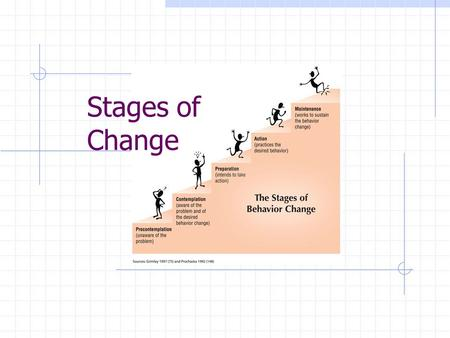 "Stages of Change Precontemplation Lack of acknowledgement that what they are doing is a problem in fact it is often seen as a solution (""in denial"")"