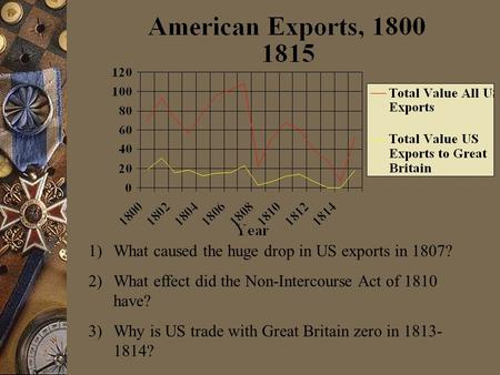1)What caused the huge drop in US exports in 1807? 2)What effect did the Non-Intercourse Act of 1810 have? 3)Why is US trade with Great Britain zero in.