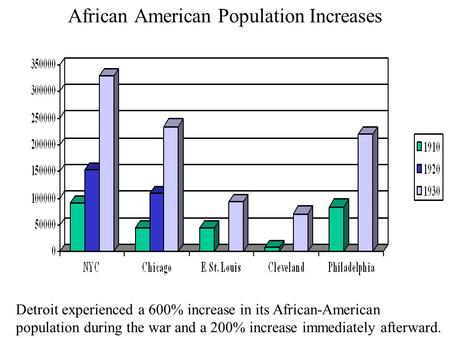 African American Population Increases Detroit experienced a 600% increase in its African-American population during the war and a 200% increase immediately.