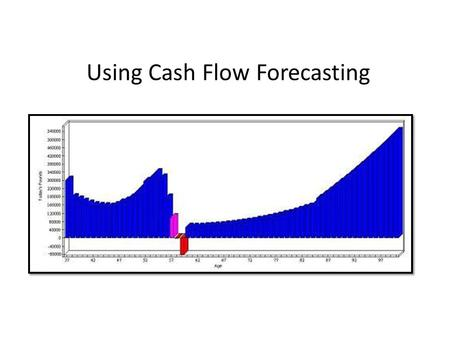 Using Cash Flow Forecasting. Lesson Objectives The nature of cash flow How to forecast cash flow The structure of a cash flow forecast Why businesses.
