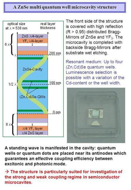 Resonant medium: Up to four (Zn,Cd)Se quantum wells. Luminescence selection is possible with a variation of the Cd-content or the well width. The front.