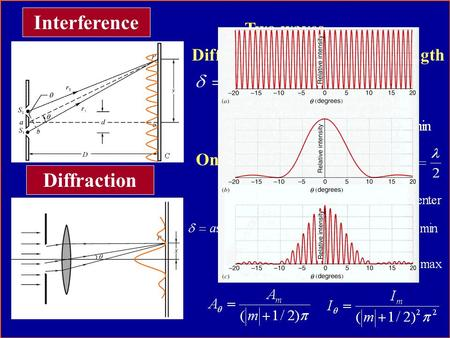 Difference of Optical Path Length Interference Two waves One wave Many waves Diffraction.