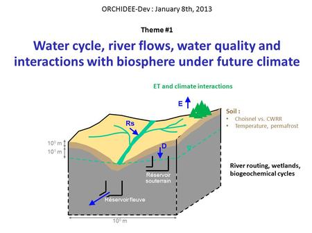 ORCHIDEE-Dev : January 8th, 2013 Theme #1 Water cycle, river flows, water quality and interactions with biosphere under future climate Réservoir souterrain.