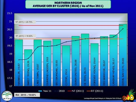NORTHERN REGION AVERAGE OER BY CLUSTER (2010) / As of Nov 2011) RA : 2010 – 19.62% NT (2011) = 20.75% RT (2011) = 19.92%