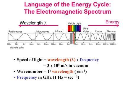 Speed of light = wavelength ( ) x frequency = 3 x 10 8 m/s in vacuum Wavenumber = 1/ wavelength ( cm -1 ) Frequency in GHz (1 Hz = sec –1 ) Language of.