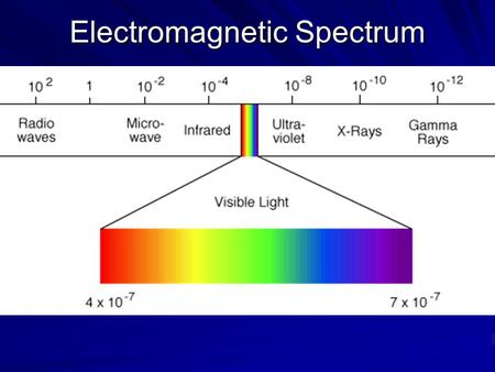 Electromagnetic Spectrum. Speed of Light: 186,000 miles/second 300,000 km/sec (300,000,000 m/sec)