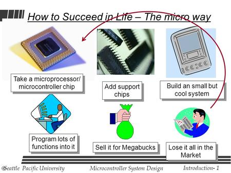 Microcontroller System Design Introduction- 1  Seattle Pacific University Take a microprocessor/ microcontroller chip How to Succeed in Life – The micro.