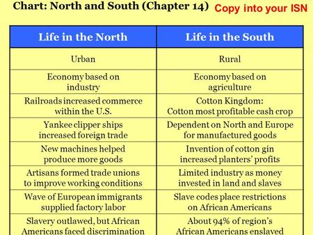 Chart: North and South (Chapter 14) Life in the NorthLife in the South UrbanRural Economy based on industry Economy based on agriculture Railroads increased.