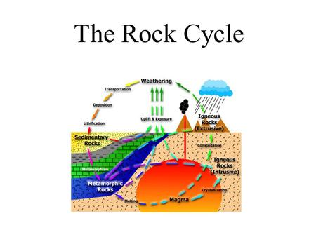 The Rock Cycle. Igneous Rock Sedimentary Rock Metamorphic Rock Sediment Magma Weathering & Erosion Cementation & Compaction Melting Cooling Heat, Pressure.