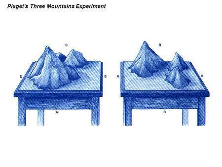 Piaget's Three Mountains Experiment