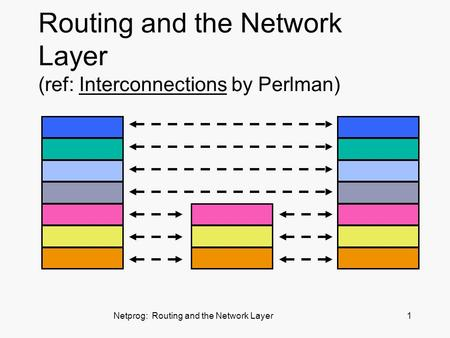 Netprog: Routing and the Network Layer1 Routing and the Network Layer (ref: Interconnections by Perlman)
