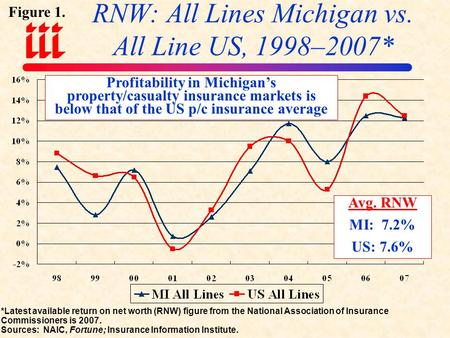 RNW: All Lines Michigan vs. All Line US, 1998–2007* Avg. RNW MI: 7.2% US: 7.6% Profitability in Michigan's property/casualty insurance markets is below.