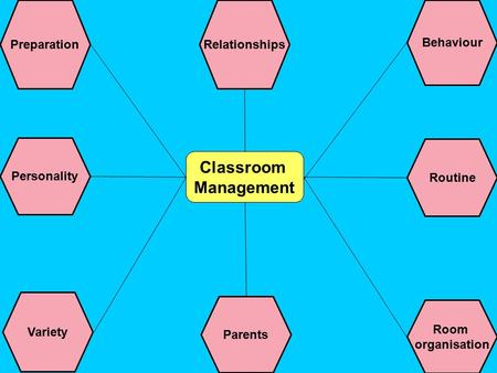 Classroom Management PreparationRelationships Behaviour Personality Variety Parents Room organisation Routine.