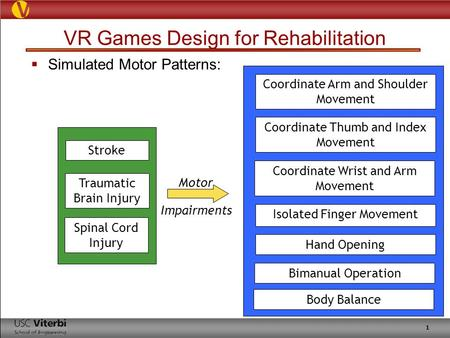 1 VR Games Design for Rehabilitation  Simulated Motor Patterns: Coordinate Arm and Shoulder Movement Coordinate Thumb and Index Movement Coordinate Wrist.